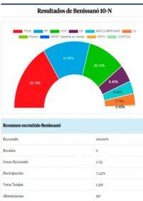 resultados elecciones generales 10 N